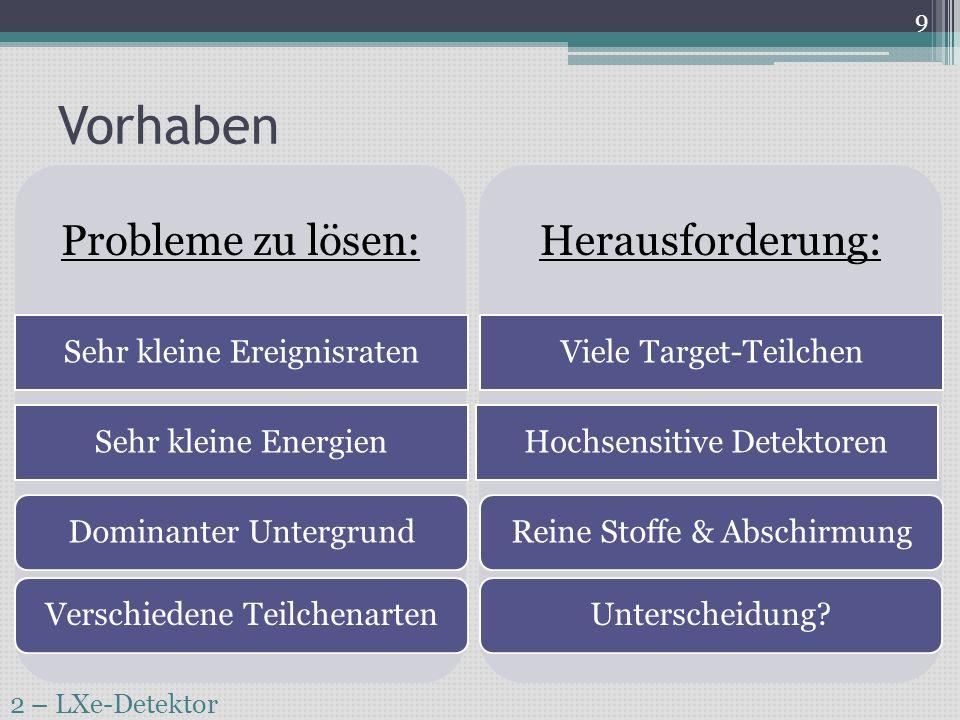 Vorhaben 2 – LXe-Detektor 10 Szintillation Wärme Cryobolometer Szintillation Ionisation Flüssige Edelgase [http://www.maphi.de/physik/atomphysik/] Ursprung der Szintillation: Anregung von Atomen Abregung durch Photoemission Lichtpulse ~ O (ns) [https://lp.uni-goettingen.de/get/text/4958] Ionisation: Ausbeute unabhängig von Art der eintreffenden Strahlung Ionisationssignal Energie