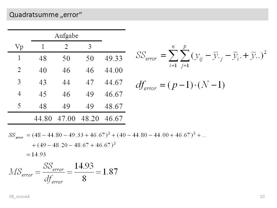 Quadratsumme error 08_anova410 Aufgabe Vp123 1 4850 49.33 2 4046 44.00 3 43444744.67 4 45464946.67 5 4849 48.67 44.8047.0048.2046.67