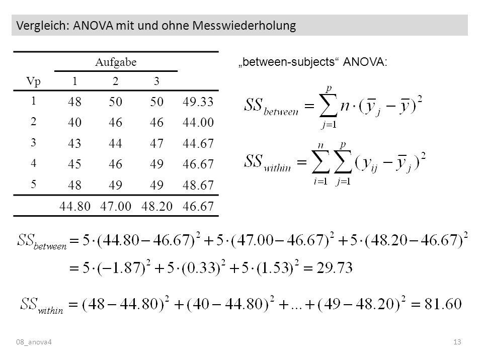 Vergleich: ANOVA mit und ohne Messwiederholung 08_anova413 Aufgabe Vp123 1 4850 49.33 2 4046 44.00 3 43444744.67 4 45464946.67 5 4849 48.67 44.8047.0048.2046.67 between-subjects ANOVA: