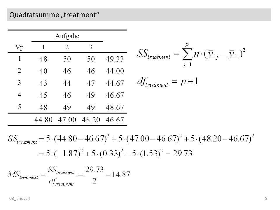 Messwiederholung auf mehreren Faktoren 08_anova440 Zusammenfassung Der F-Test der messwiederholten ANOVA vergleicht die Varianz des Treatments mit der Fehlervarianz innerhalb der Vpn, d.h.