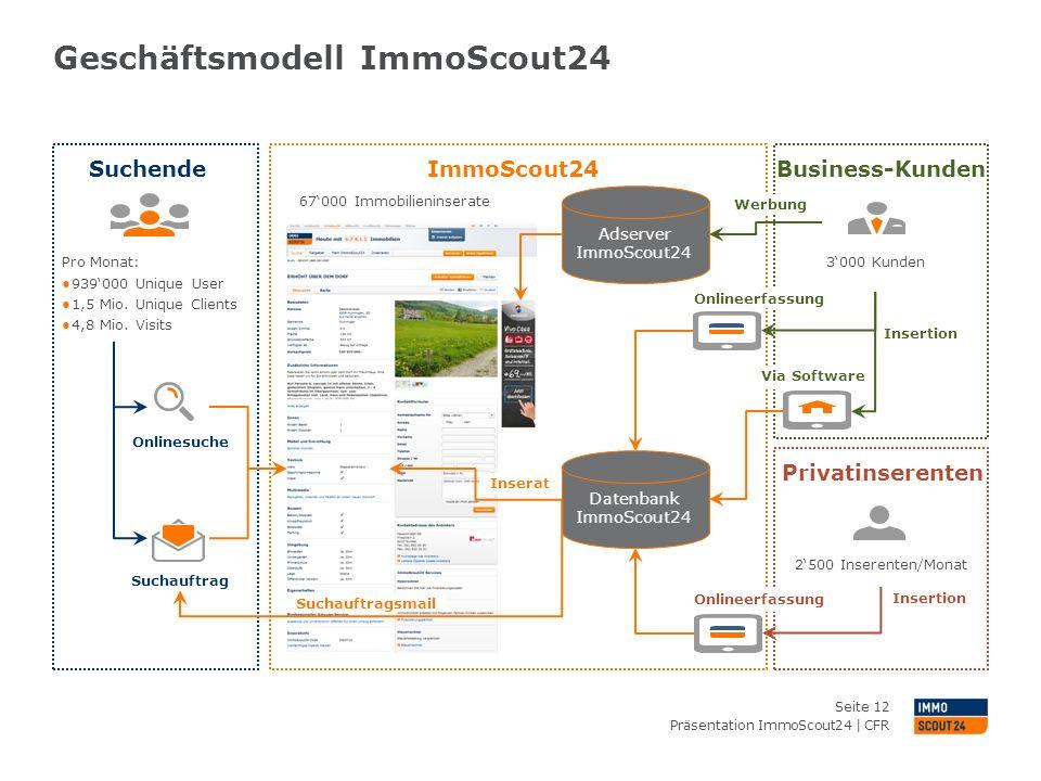 Geschäftsmodell ImmoScout24 Präsentation ImmoScout24 | CFR Seite 12 SuchendeImmoScout24 Privatinserenten Business-Kunden Datenbank ImmoScout24 Pro Mon
