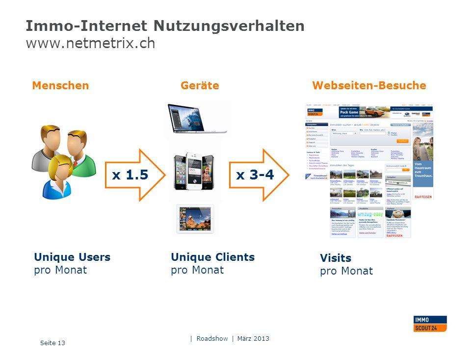 Immo-Internet Nutzungsverhalten www.netmetrix.ch Seite 13 | Roadshow | März 2013 Unique Users pro Monat Unique Clients pro Monat Visits pro Monat x 1.