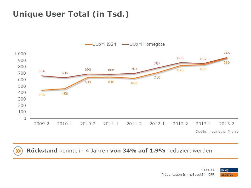 Unique User Total (in Tsd.) Präsentation ImmoScout24 | CFR Seite 14 Quelle: netmetrix Profile Rückstand konnte in 4 Jahren von 34% auf 1.9% reduziert