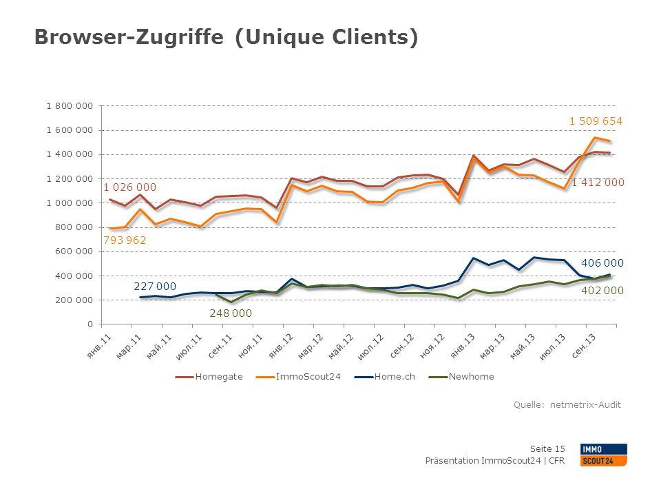 Browser-Zugriffe (Unique Clients) Präsentation ImmoScout24 | CFR Seite 15 Quelle: netmetrix-Audit