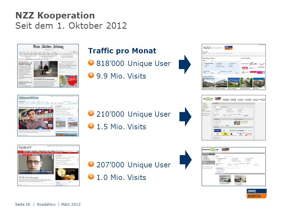 NZZ Kooperation Seit dem 1. Oktober 2012 | Roadshow | März 2013Seite 18 Traffic pro Monat 818000 Unique User 9.9 Mio. Visits 210000 Unique User 1.5 Mi