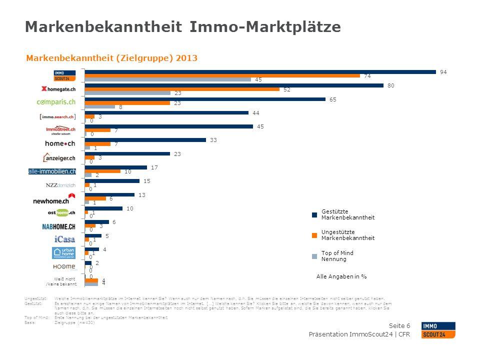 Internetnutzung in der Schweiz Entwicklung von 1997 - 2013 Präsentation ImmoScout24   CFR Seite 7 In % der Bevölkerung ab 14 Jahren Quelle: Bundesamt für Statistik, 2013 Beinahe 80% aller Schweizer nutzen das Internet mehrmals pro Woche