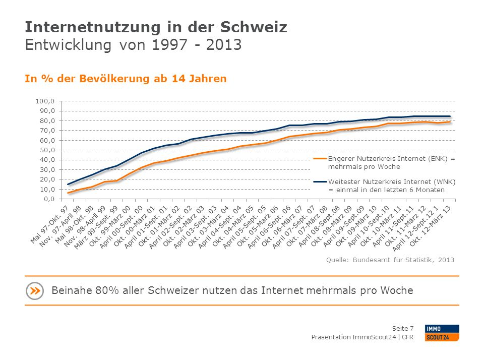 Internetnutzung in der Schweiz Entwicklung nach Nutzungsort von 1997 - 2013 Präsentation ImmoScout24   CFR Seite 8 Engerer Nutzerkreis Internet, in % der Bevölkerung ab 14 Jahren Quelle: Bundesamt für Statistik, 2013 Starkes Wachstum bei der Mobile-Nutzung