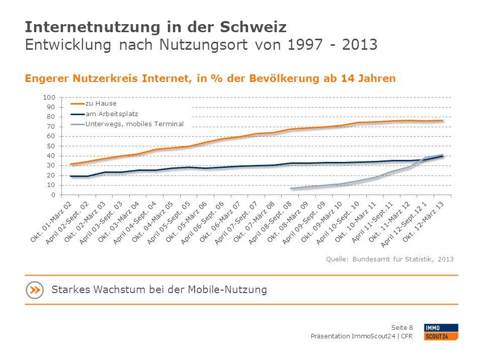Internetnutzung in der Schweiz Entwicklung nach Nutzungsort von 1997 - 2013 Präsentation ImmoScout24 | CFR Seite 8 Engerer Nutzerkreis Internet, in %