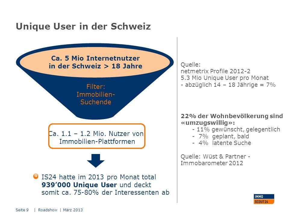 Unique User in der Schweiz | Roadshow | März 2013Seite 9 Ca. 5 Mio Internetnutzer in der Schweiz > 18 Jahre Filter: Immobilien- Suchende IS24 hatte im