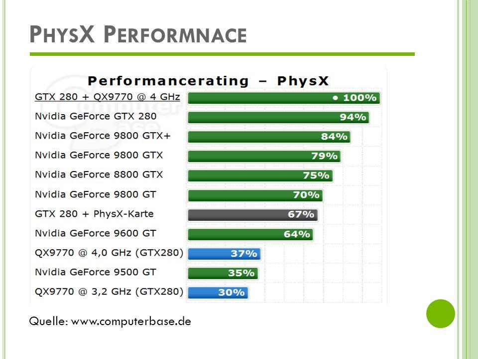 Q UELLEN www.nvidia.com http://www.computerbase.de/artikel/hardware/grafik karten/2008/bericht_nvidia_cuda_physx_ueberblick/1 http://www.computerbase.de/artikel/hardware/grafik karten/2008/bericht_nvidia_cuda_physx_ueberblick/1 http://www.heise.de/newsticker/Radeon-HD-4870-X2- AMD-stellt-schnellste-Grafikkarte-vor-- /meldung/114131 http://www.heise.de/newsticker/Radeon-HD-4870-X2- AMD-stellt-schnellste-Grafikkarte-vor-- /meldung/114131 http://www.heise.de/newsticker/Nvidia-kuendigt- GeForce-GTX-285-an--/meldung/121359 http://www.heise.de/newsticker/Nvidia-kuendigt- GeForce-GTX-285-an--/meldung/121359 http://www.cebit.de/newsanzeige_d?news=34080&ta g=1213567201&source=/newsarchiv_d&noindex http://www.cebit.de/newsanzeige_d?news=34080&ta g=1213567201&source=/newsarchiv_d&noindex http://ode.org/slides/parc/dynamics.pdf http://ode.org/slides/parc/dynamics.pdf