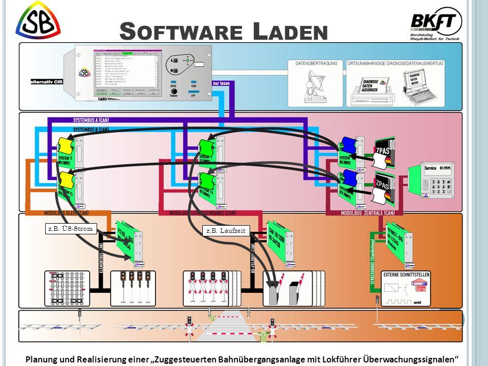 S OFTWARE L ADEN Planung und Realisierung einer Zuggesteuerten Bahnübergangsanlage mit Lokführer Überwachungssignalen z.B.