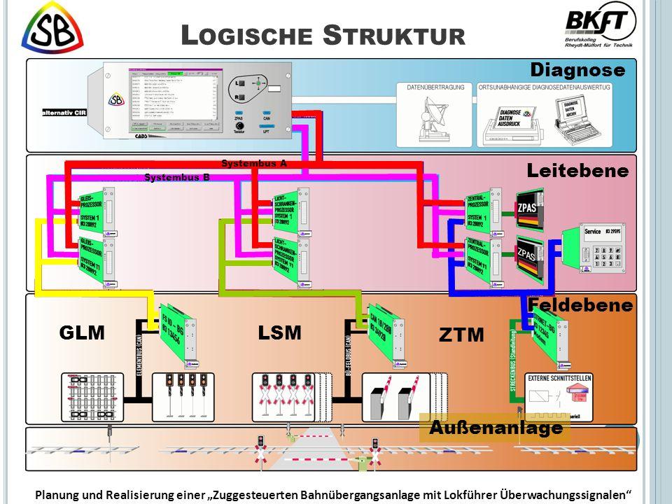 Diagnose Leitebene Feldebene L OGISCHE S TRUKTUR Außenanlage Systembus A Systembus B GLM LSM ZTM Planung und Realisierung einer Zuggesteuerten Bahnübergangsanlage mit Lokführer Überwachungssignalen
