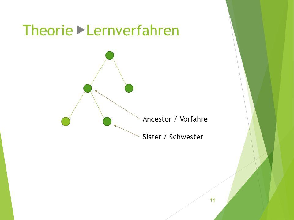 Theorie Lernverfahren 11 Ancestor / Vorfahre Sister / Schwester