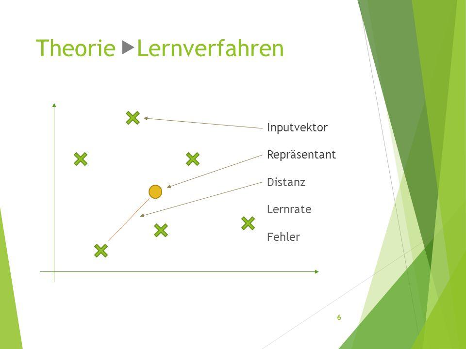 Theorie Lernverfahren Inputvektor Repräsentant 6 Distanz Lernrate Fehler