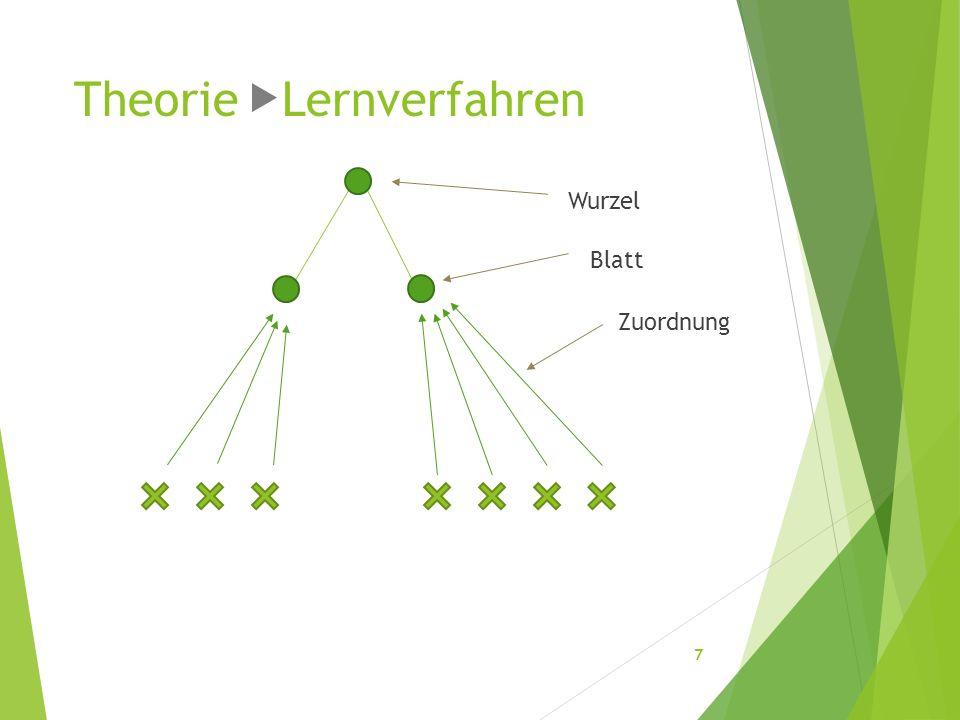 Theorie Lernverfahren Wurzel Blatt Zuordnung 7