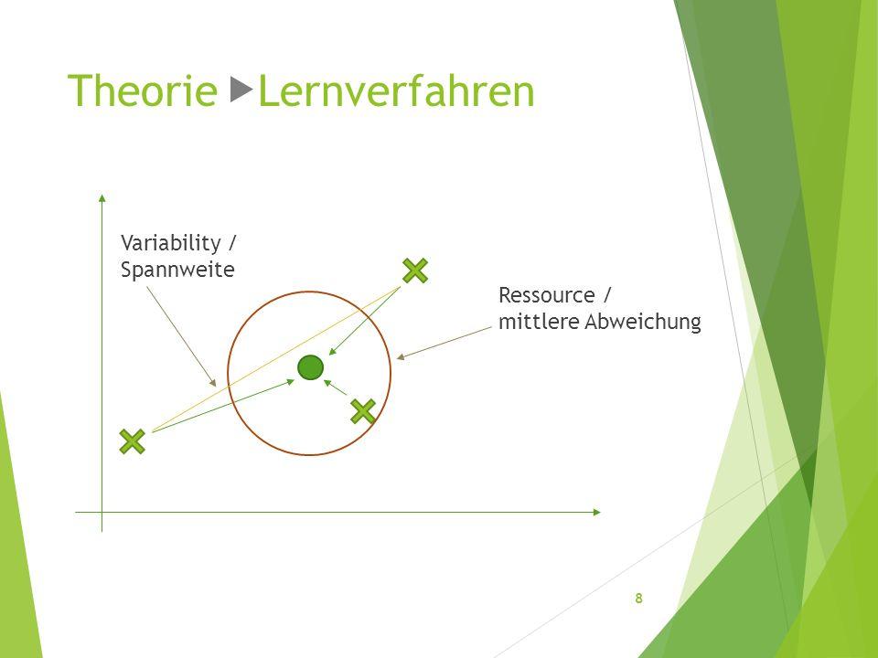 Theorie Lernverfahren Ressource / mittlere Abweichung Variability / Spannweite 8