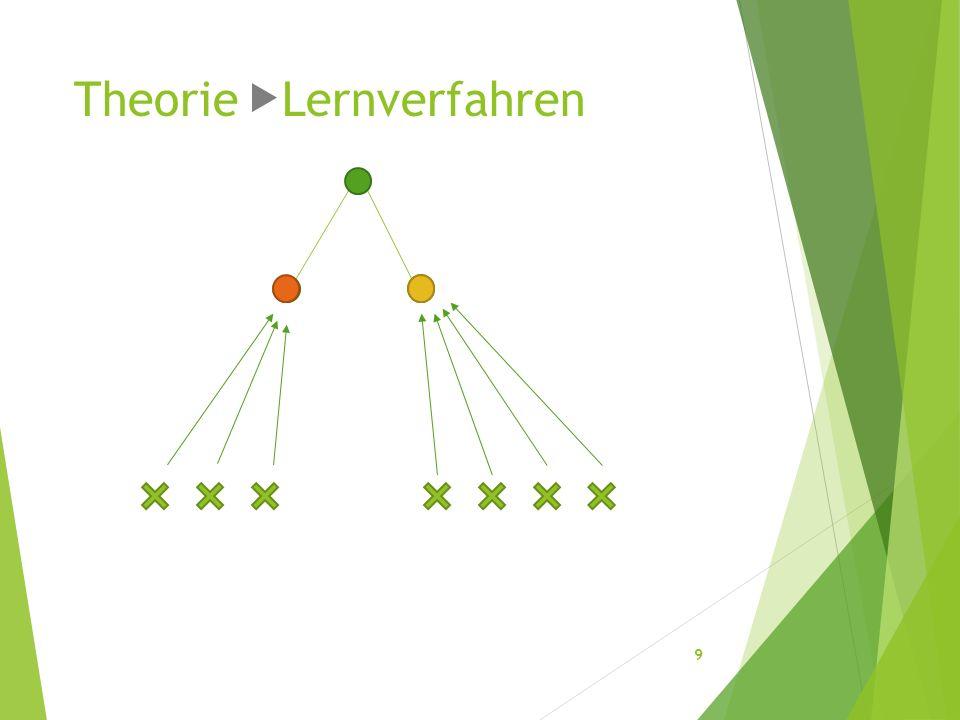 Theorie Lernverfahren 9