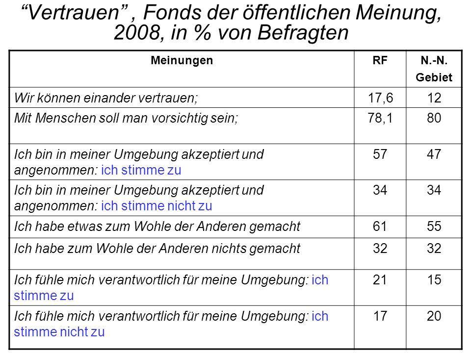 Vertrauen, Fonds der öffentlichen Meinung, 2008, in % von Befragten MeinungenRFN.-N.