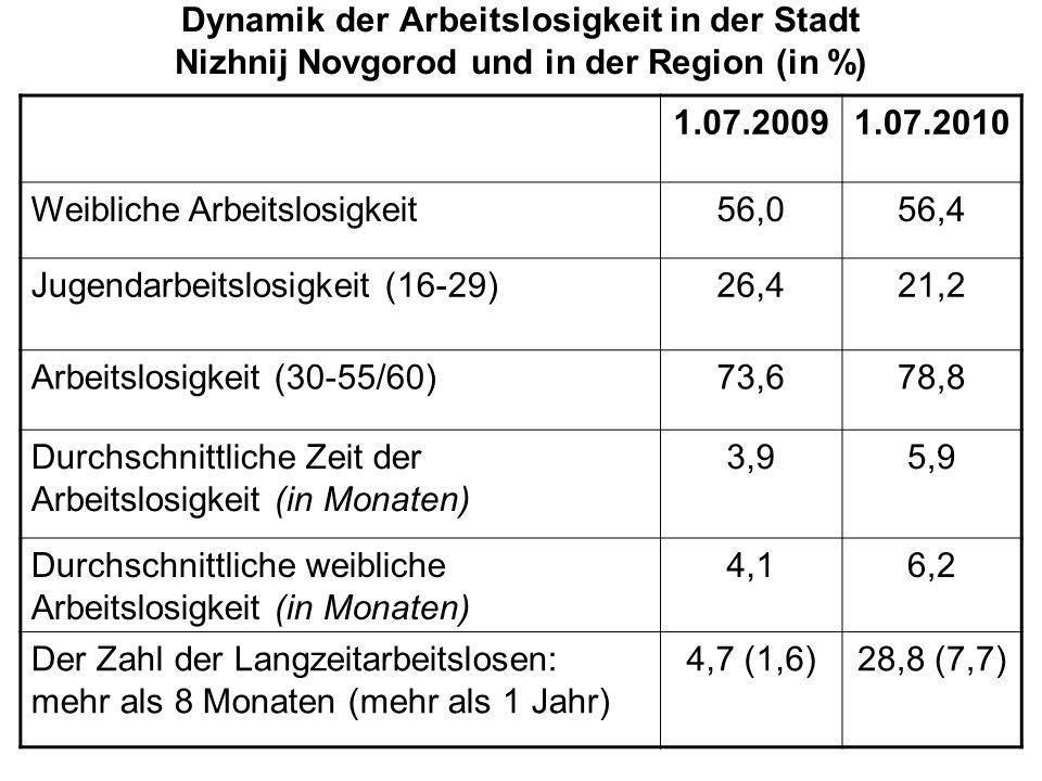 Dynamik der Arbeitslosigkeit in der Stadt Nizhnij Novgorod und in der Region (in %) 1.07.20091.07.2010 Weibliche Arbeitslosigkeit56,056,4 Jugendarbeitslosigkeit (16-29)26,421,2 Arbeitslosigkeit (30-55/60)73,678,8 Durchschnittliche Zeit der Arbeitslosigkeit (in Monaten) 3,95,9 Durchschnittliche weibliche Arbeitslosigkeit (in Monaten) 4,16,2 Der Zahl der Langzeitarbeitslosen: mehr als 8 Monaten (mehr als 1 Jahr) 4,7 (1,6)28,8 (7,7)