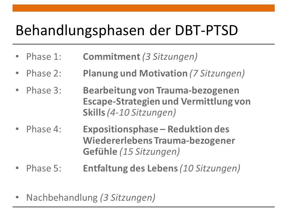 Behandlungsphasen der DBT-PTSD Phase 1: Commitment (3 Sitzungen) Phase 2: Planung und Motivation (7 Sitzungen) Phase 3: Bearbeitung von Trauma-bezogenen Escape-Strategien und Vermittlung von Skills (4-10 Sitzungen) Phase 4: Expositionsphase – Reduktion des Wiedererlebens Trauma-bezogener Gefühle (15 Sitzungen) Phase 5: Entfaltung des Lebens (10 Sitzungen) Nachbehandlung (3 Sitzungen)