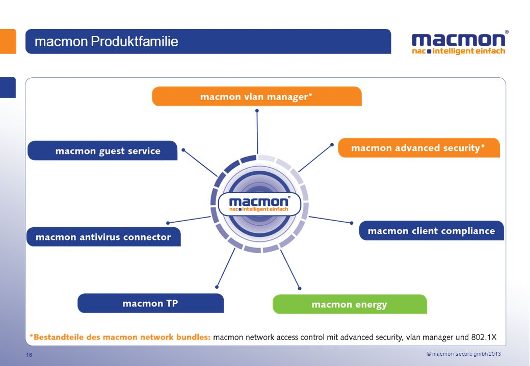 © macmon secure gmbh 2013 16 macmon Produktfamilie