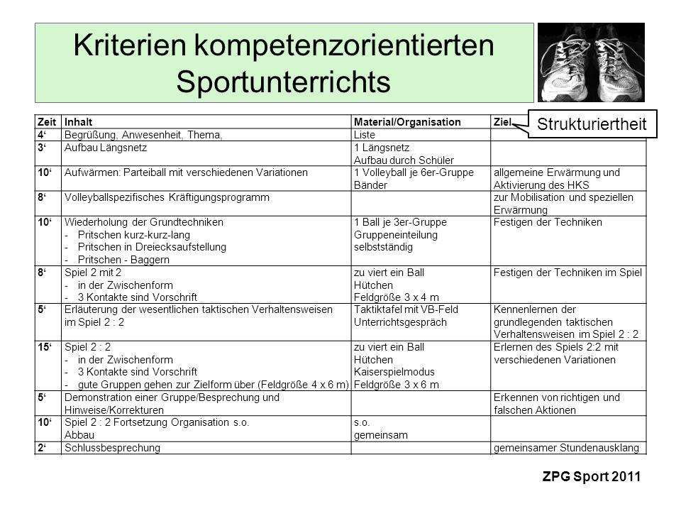 Kriterien kompetenzorientierten Sportunterrichts ZPG Sport 2011 Differenzierung Feldgröße größer längere Laufwege, kleiner größerer Präzisionsdruck tendenziell eher kleiner als größer wählen 2 : 2 ca.