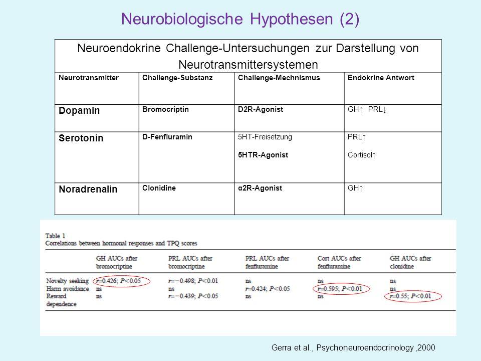 Signifikante Assoziation der Deletionsvariante mit Neurosefaktoren – Ängstlichkeit Feindseligkeit Depressivität Impulsivität (n gesamt = 505) (Lesch et al., Science 1996 und EMBO reports 2007) Neurobiologische Hypothesen (3)