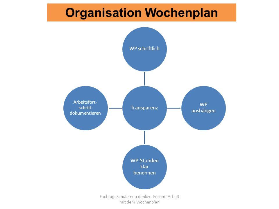 Fachtag: Schule neu denken Forum: Arbeit mit dem Wochenplan TransparenzWP schriftlich WP aushängen WP-Stunden klar benennen Arbeitsfort-schritt dokumentieren Organisation Wochenplan