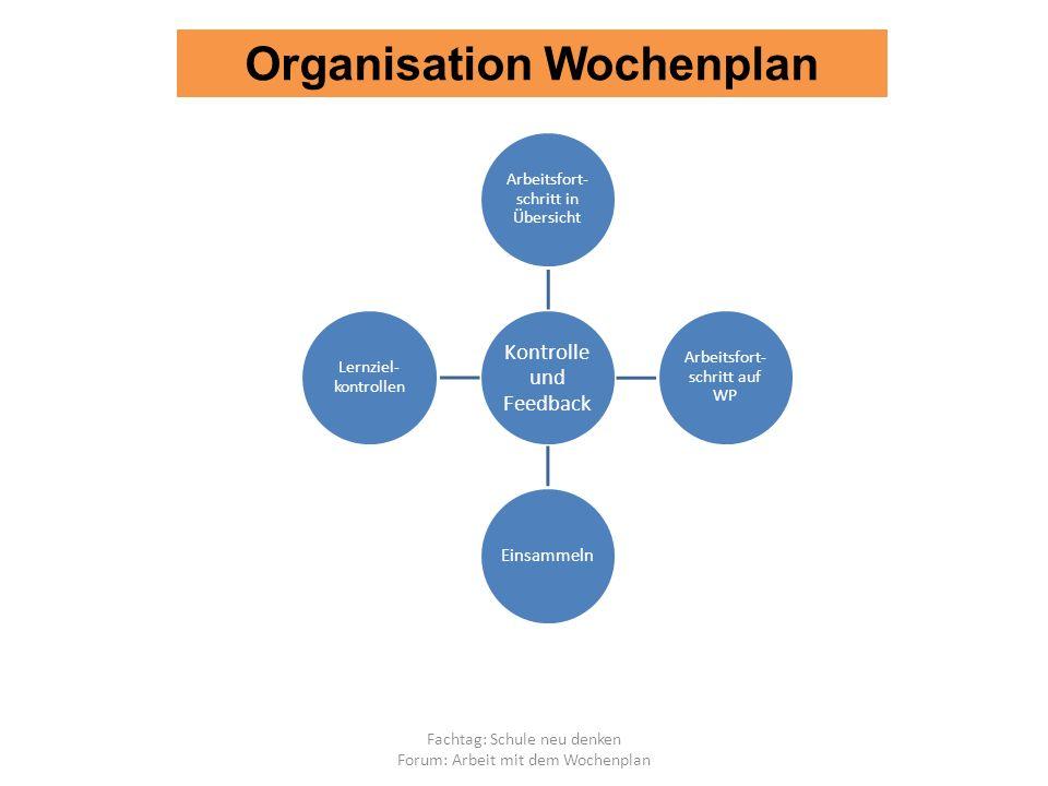 Fachtag: Schule neu denken Forum: Arbeit mit dem Wochenplan Kontrolle und Feedback Arbeitsfort- schritt in Übersicht Arbeitsfort- schritt auf WP Einsammeln Lernziel- kontrollen Organisation Wochenplan