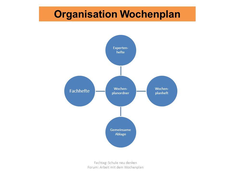 Fachtag: Schule neu denken Forum: Arbeit mit dem Wochenplan Organisation Wochenplan Wochen- planordner Experten- hefte Wochen- planheft Gemeinsame Ablage Fachhefte