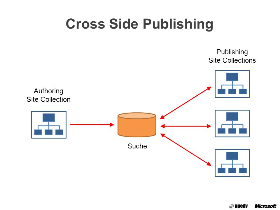 Cross Side Publishing Authoring Site Collection Publishing Site Collections Suche