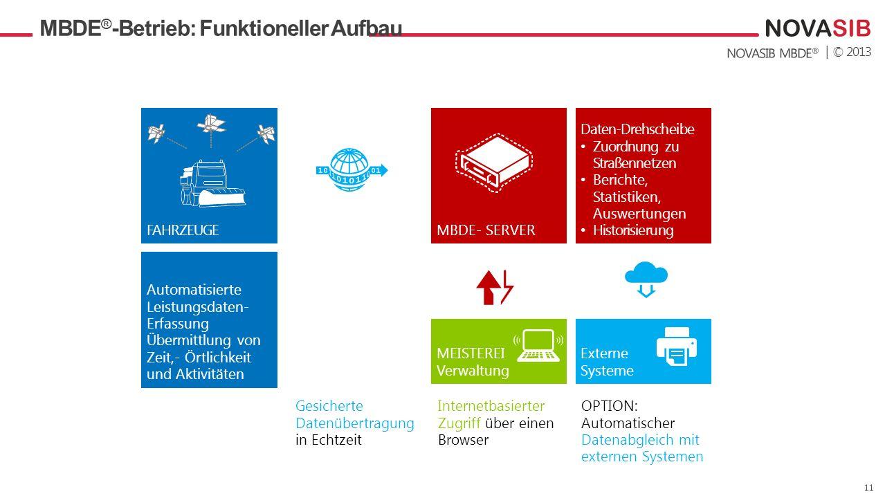 | © 2013 FAHRZEUGE Automatisierte Leistungsdaten- Erfassung Übermittlung von Zeit,- Örtlichkeit und Aktivitäten MBDE ® -Betrieb: Funktioneller Aufbau