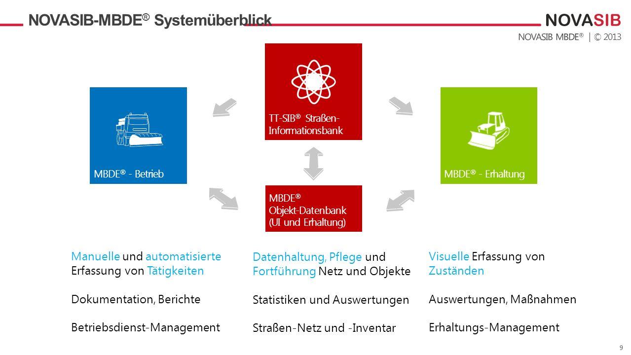 | © 2013 NOVASIB-MBDE ® Systemüberblick TT-SIB ® Straßen- Informationsbank MBDE ® - Erhaltung MBDE ® Objekt-Datenbank (UI und Erhaltung) MBDE ® - Betr