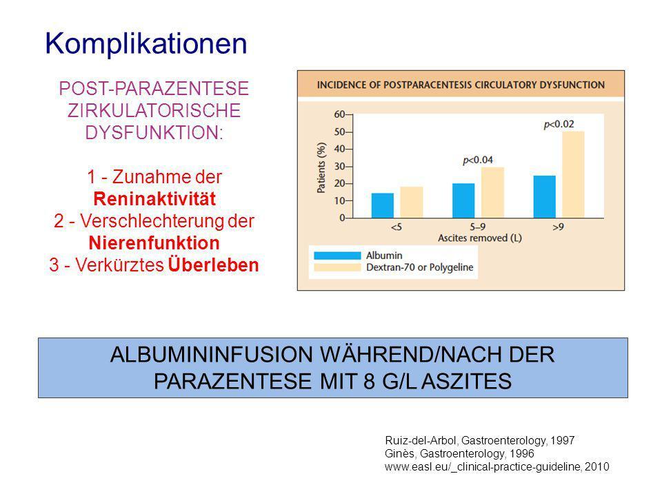 POST-PARAZENTESE ZIRKULATORISCHE DYSFUNKTION: 1 - Zunahme der Reninaktivität 2 - Verschlechterung der Nierenfunktion 3 - Verkürztes Überleben Ruiz-del