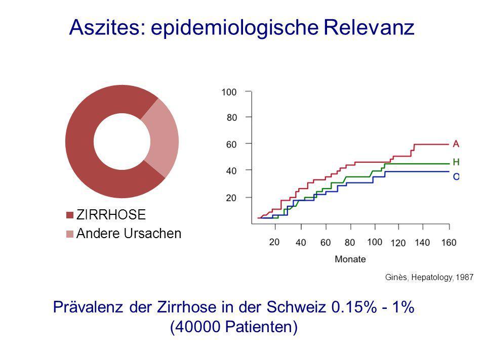 Aszites: epidemiologische Relevanz Prävalenz der Zirrhose in der Schweiz 0.15% - 1% (40000 Patienten) Ginès, Hepatology, 1987