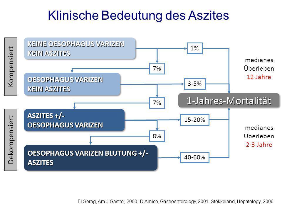 Kompensiert Dekompensiert 1% 3-5% 15-20% 40-60% El Serag, Am J Gastro, 2000. DAmico, Gastroenterology, 2001. Stokkeland, Hepatology, 2006 7% 8% KEINE