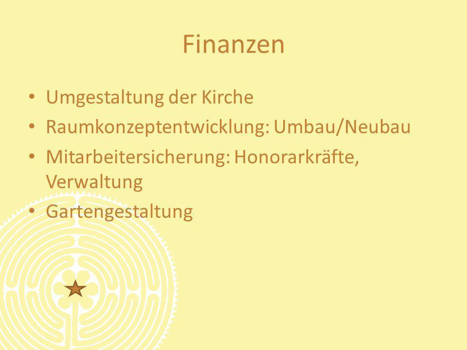 Finanzen Umgestaltung der Kirche Raumkonzeptentwicklung: Umbau/Neubau Mitarbeitersicherung: Honorarkräfte, Verwaltung Gartengestaltung