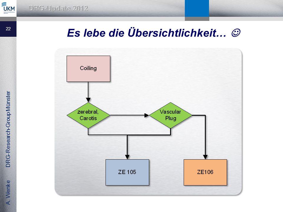A. Wenke DRG-Research-Group Münster Es lebe die Übersichtlichkeit… 22