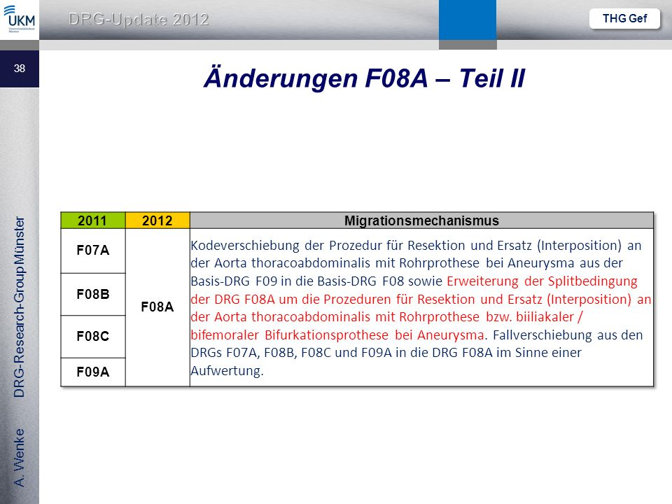 A. Wenke DRG-Research-Group Münster Änderungen F08A – Teil II 38 THG Gef