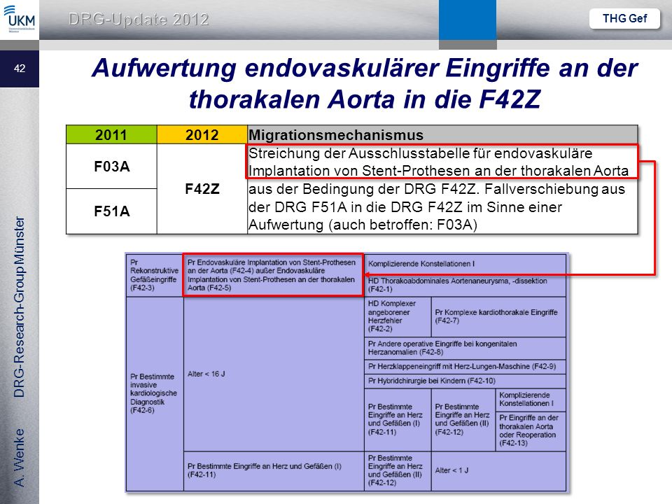 A. Wenke DRG-Research-Group Münster Aufwertung endovaskulärer Eingriffe an der thorakalen Aorta in die F42Z 42 THG Gef