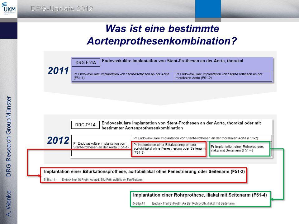 A. Wenke DRG-Research-Group Münster Was ist eine bestimmte Aortenprothesenkombination? 2011 2012