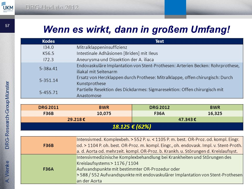 A.Wenke DRG-Research-Group Münster Wenn es wirkt, dann in großem Umfang.