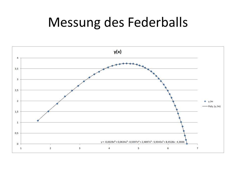 Messung des Federballs
