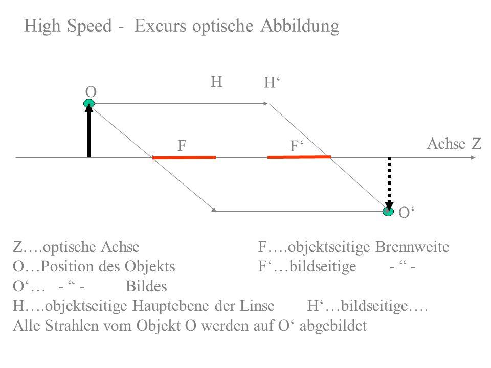 High Speed - Excurs optische Abbildung F Achse Z Z….optische AchseF….objektseitige Brennweite O…Position des ObjektsF…bildseitige - - O… - - Bildes H…