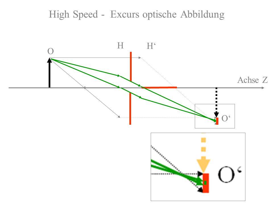 High Speed - Excurs optische Abbildung Achse Z O O H H