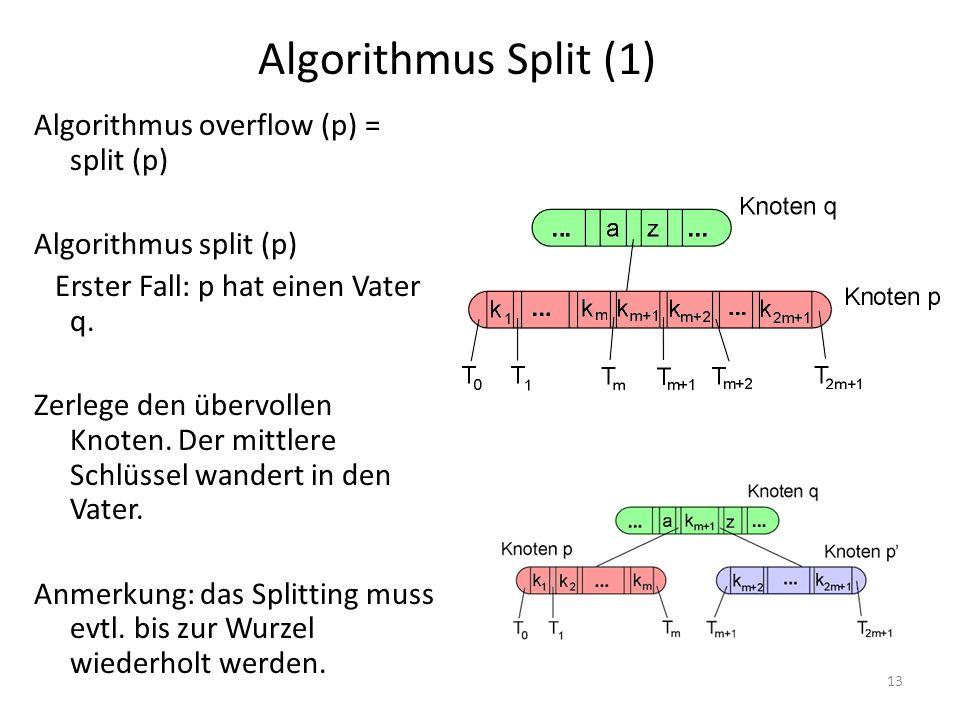 13 Algorithmus overflow (p) = split (p) Algorithmus split (p) Erster Fall: p hat einen Vater q. Zerlege den übervollen Knoten. Der mittlere Schlüssel