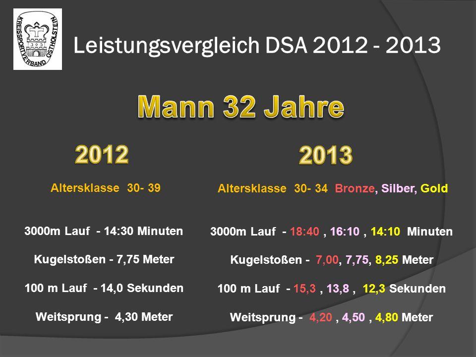 Leistungsvergleich DSA 2012 - 2013 Altersklasse 30- 39 3000m Lauf - 14:30 Minuten Kugelstoßen - 7,75 Meter 100 m Lauf - 14,0 Sekunden Weitsprung - 4,30 Meter Altersklasse 30- 34 Bronze, Silber, Gold 3000m Lauf - 18:40, 16:10, 14:10 Minuten Kugelstoßen - 7,00, 7,75, 8,25 Meter 100 m Lauf - 15,3, 13,8, 12,3 Sekunden Weitsprung - 4,20, 4,50, 4,80 Meter