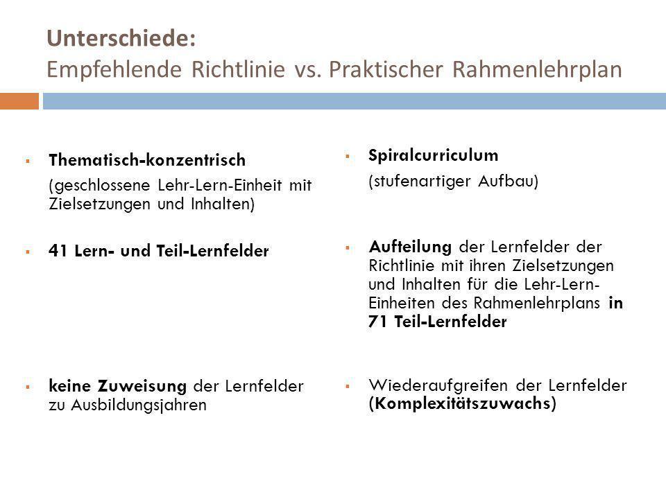 Unterschiede: Empfehlende Richtlinie vs. Praktischer Rahmenlehrplan Thematisch-konzentrisch (geschlossene Lehr-Lern-Einheit mit Zielsetzungen und Inha