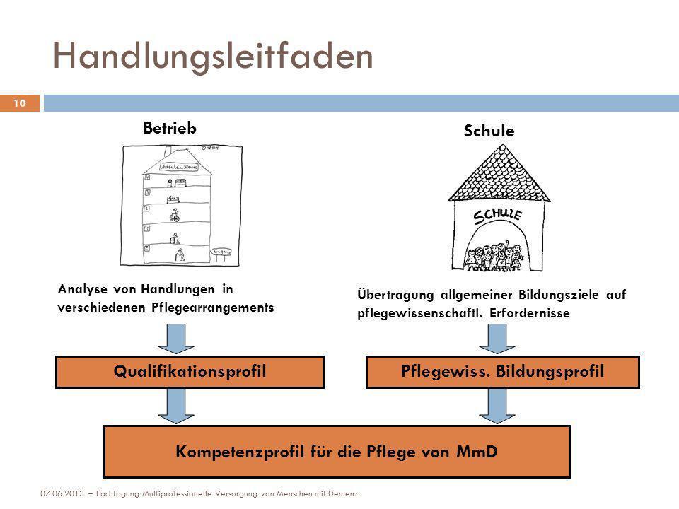 Handlungsleitfaden Schule Betrieb Analyse von Handlungen in verschiedenen Pflegearrangements Übertragung allgemeiner Bildungsziele auf pflegewissensch