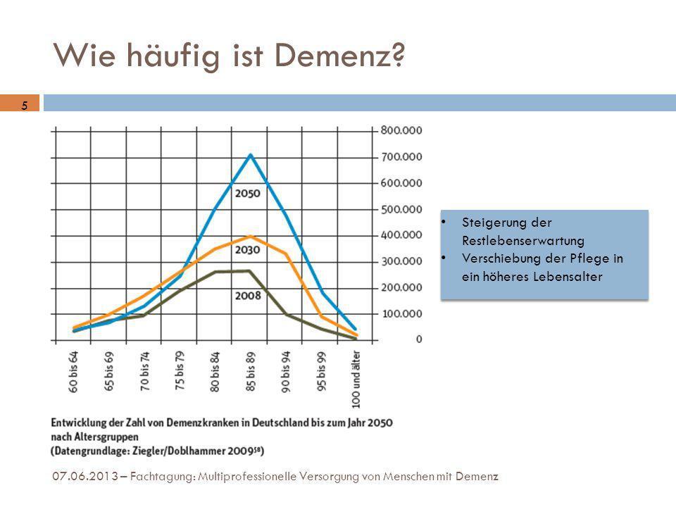 Wie häufig ist Demenz? 07.06.2013 – Fachtagung: Multiprofessionelle Versorgung von Menschen mit Demenz 5 Steigerung der Restlebenserwartung Verschiebu
